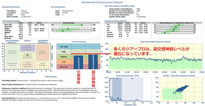 平塚哲二プロの自律神経測定結果