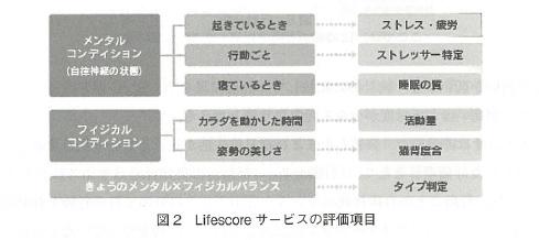 lifescore_fig2