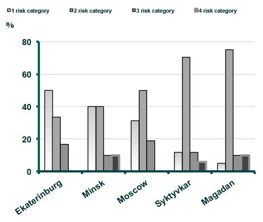 Mars-500サテライトグループ(被験者)のリスクカテゴリー別分布